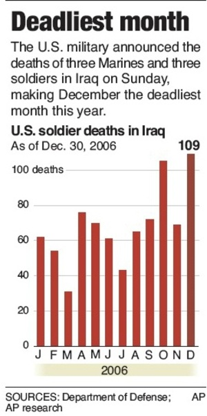 Iraq_december_is_deadliest_month_1